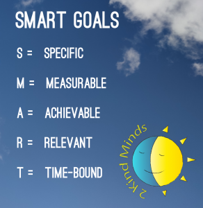 Graphic of the 5 Attributes of a SMART Goal